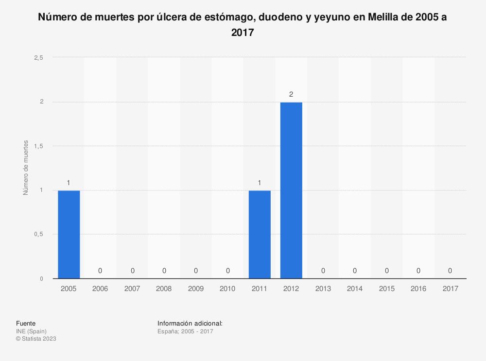 Estadística: Número de muertes por úlcera de estómago, duodeno y yeyuno en Melilla de 2005 a 2017 | Statista