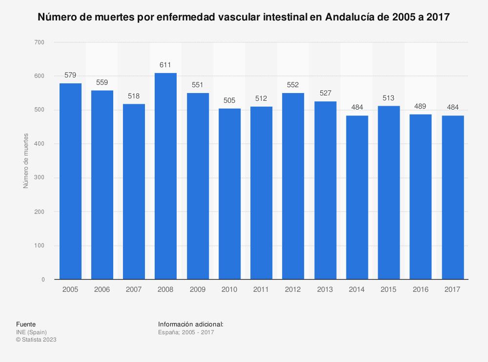 Estadística: Número de muertes por enfermedad vascular intestinal en Andalucía de 2005 a 2017 | Statista