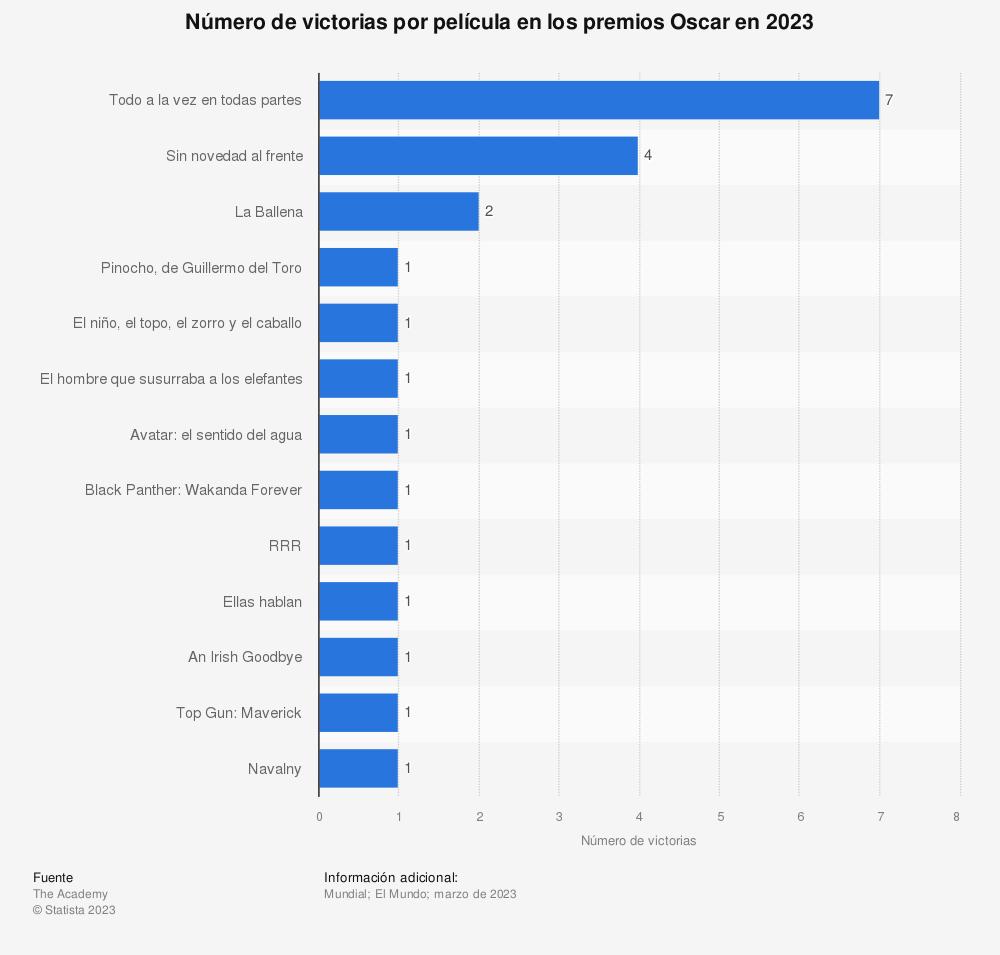 Estadística: Número de victorias por película en los premios Oscar en 2020 | Statista