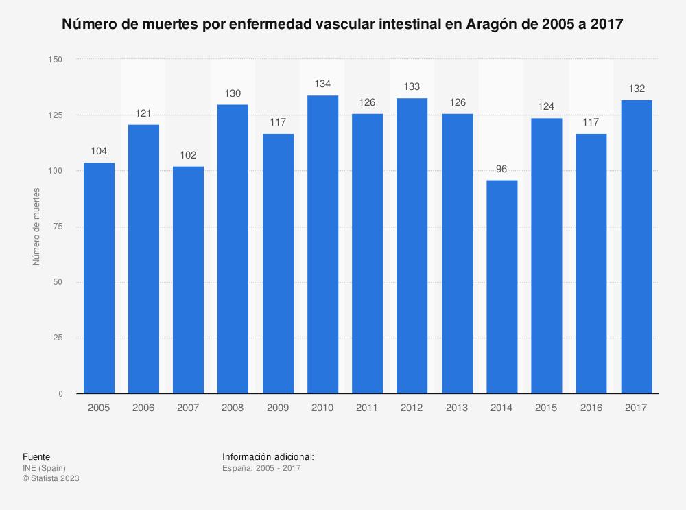 Estadística: Número de muertes por enfermedad vascular intestinal en Aragón de 2005 a 2017 | Statista