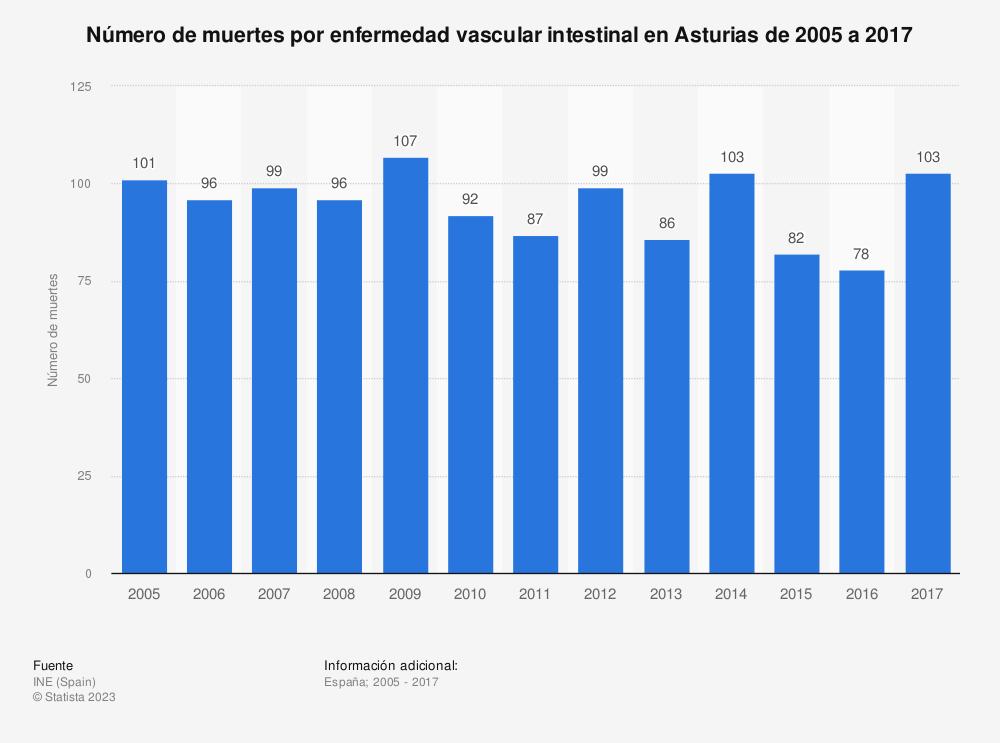 Estadística: Número de muertes por enfermedad vascular intestinal en Asturias de 2005 a 2017 | Statista