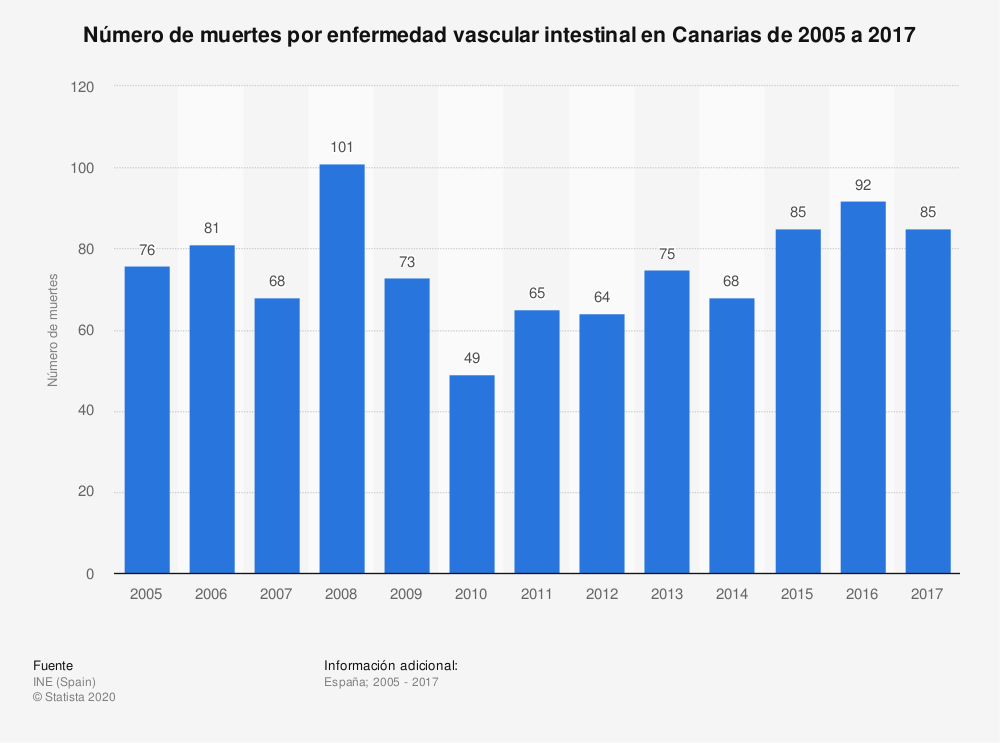 Estadística: Número de muertes por enfermedad vascular intestinal en Canarias de 2005 a 2017 | Statista