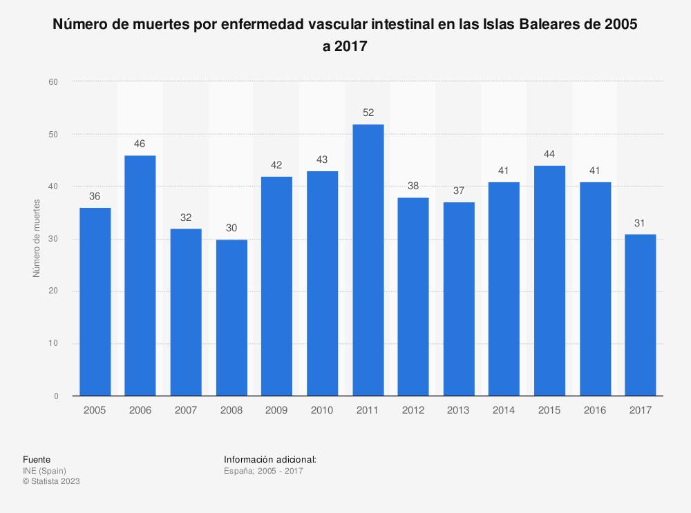Estadística: Evolución anual del número de muertes por enfermedad vascular intestinal en las Islas Baleares de 2005 a 2016 | Statista