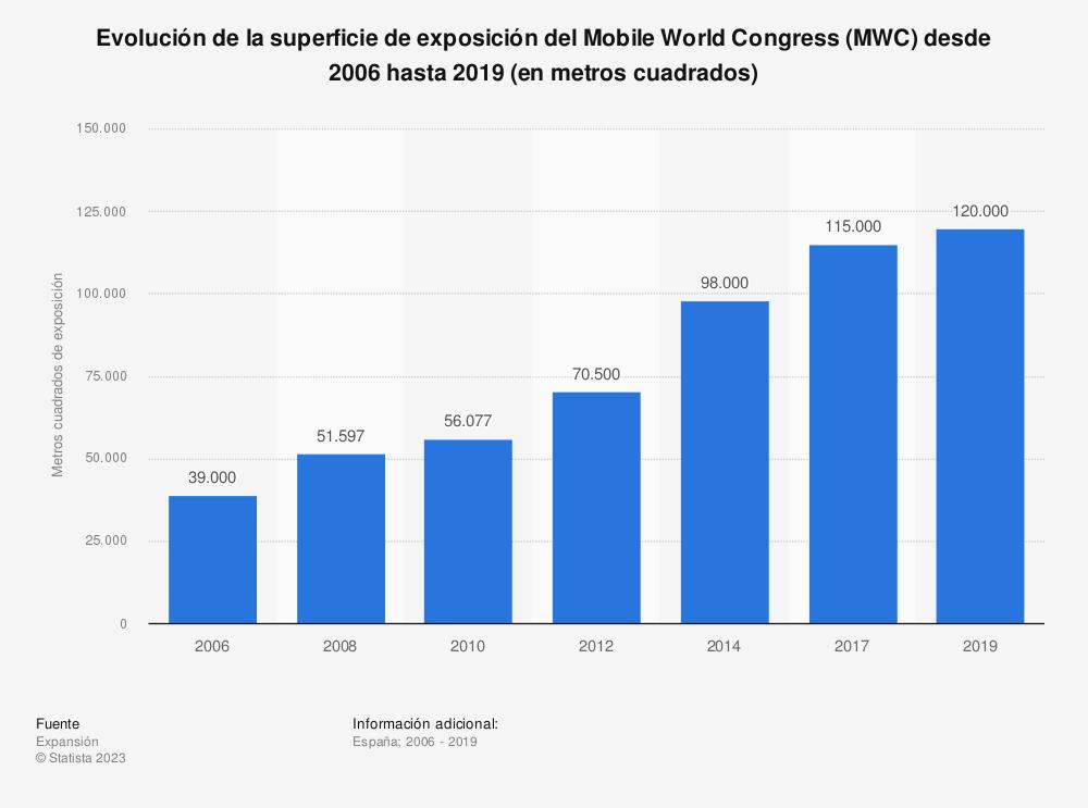 Estadística: Evolución de la superficie de exposición del Mobile World Congress (MWC) desde 2006 hasta 2019 (en metros cuadrados) | Statista