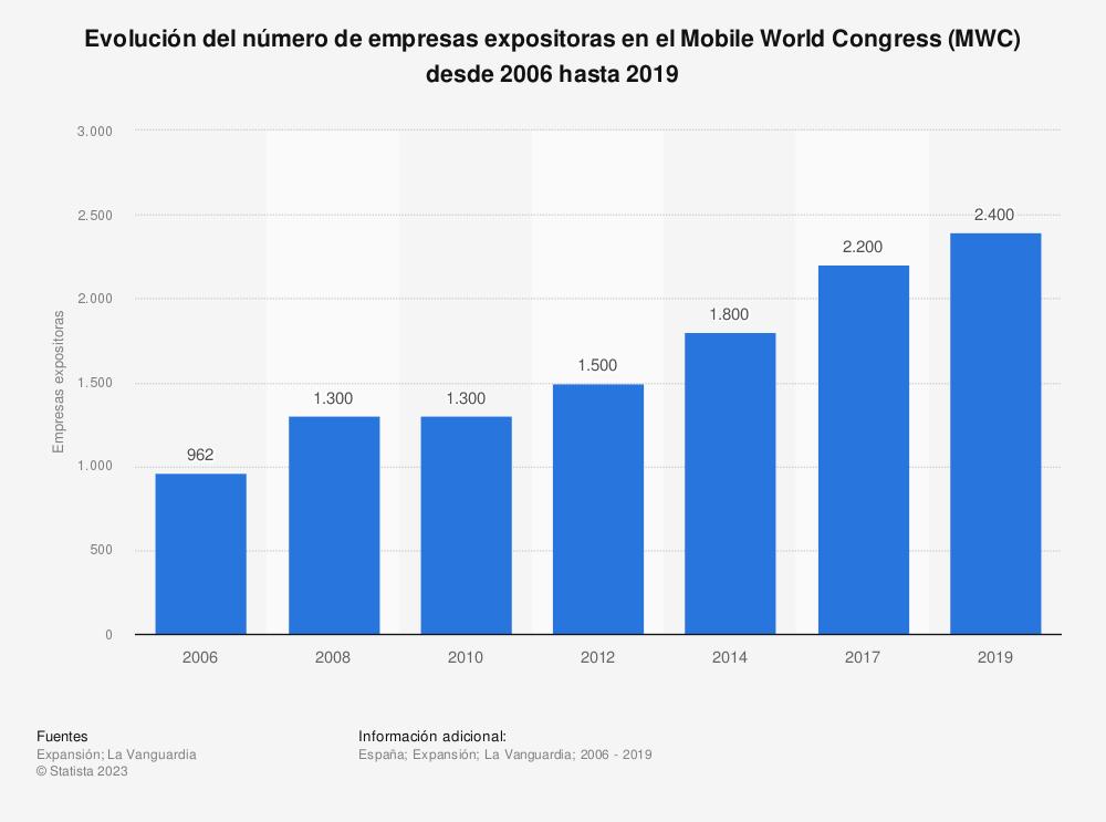 Estadística: Evolución del número de empresas expositoras en el Mobile World Congress (MWC) desde 2006 hasta 2019 | Statista