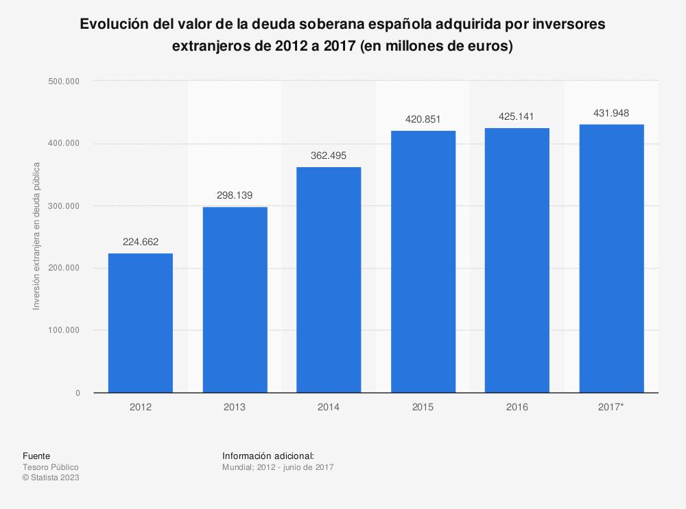 Estadística: Evolución del valor de la deuda soberana española adquirida por inversores extranjeros de 2012 a 2017 (en millones de euros) | Statista