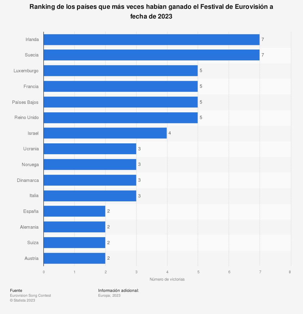 Estadística: Ranking de los países que más veces habían ganado el Festival de Eurovisión a fecha de 2019 | Statista