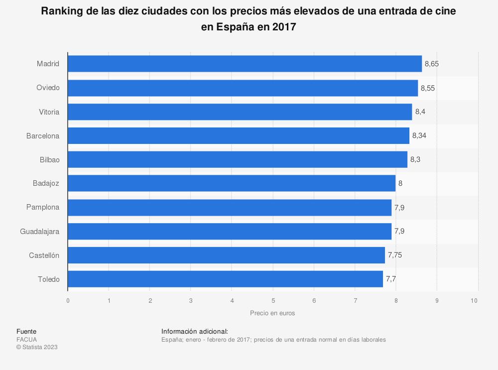 Estadística: Ranking de las diez ciudades con los precios más elevados de una entrada de cine en España en 2017 | Statista