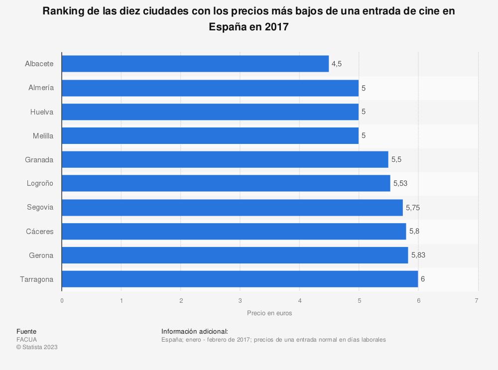 Estadística: Ranking de las diez ciudades con los precios más bajos de una entrada de cine en España en 2017 | Statista