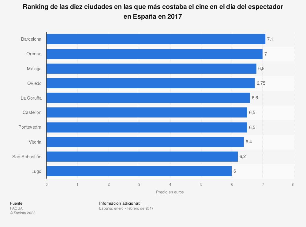 Estadística: Ranking de las diez ciudades en las que más costaba el cine en el día del espectador en España en 2017 | Statista