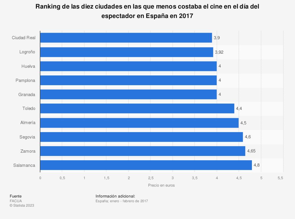 Estadística: Ranking de las diez ciudades en las que menos costaba el cine en el día del espectador en España en 2017 | Statista