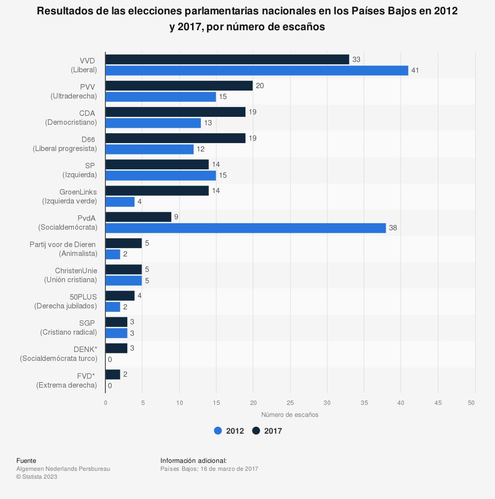 Estadística: Resultados de las elecciones parlamentarias nacionales en los Países Bajos en 2012 y 2017, por número de escaños | Statista