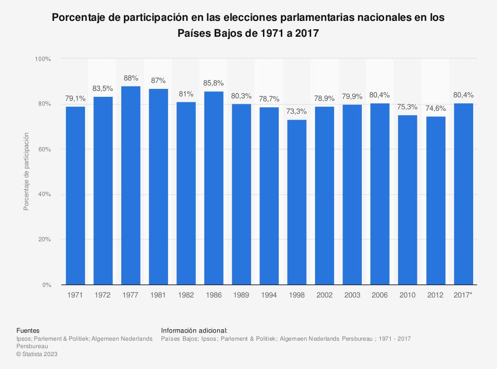 Estadística: Porcentaje de participación en las elecciones parlamentarias nacionales en los Países Bajos de 1971 a 2017 | Statista