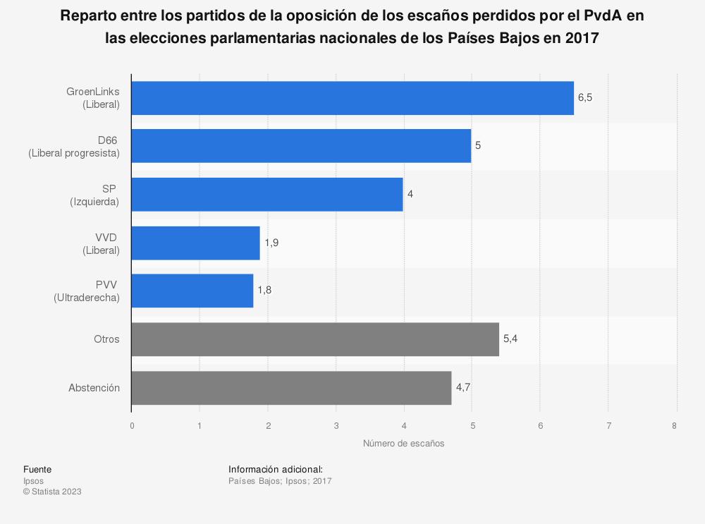 Estadística: Reparto entre los partidos de la oposición de los escaños perdidos por el PvdA en las elecciones parlamentarias nacionales de los Países Bajos en 2017 | Statista