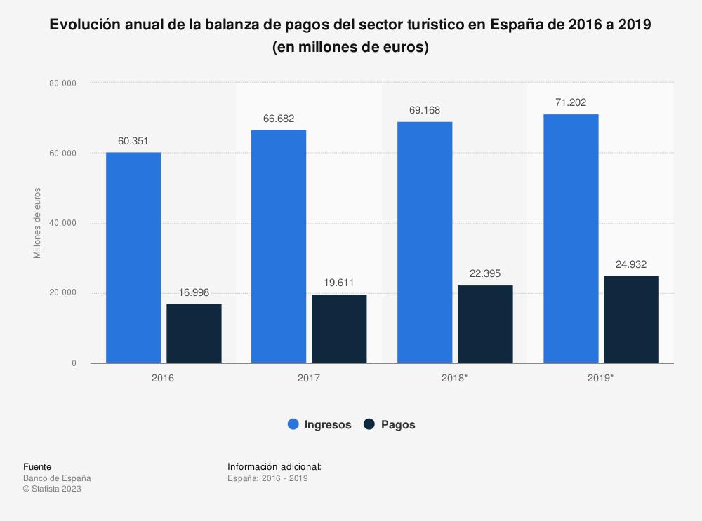 Estadística: Evolución anual de la balanza de pagos del sector turístico en España de 2016 a 2019 (en millones de euros) | Statista