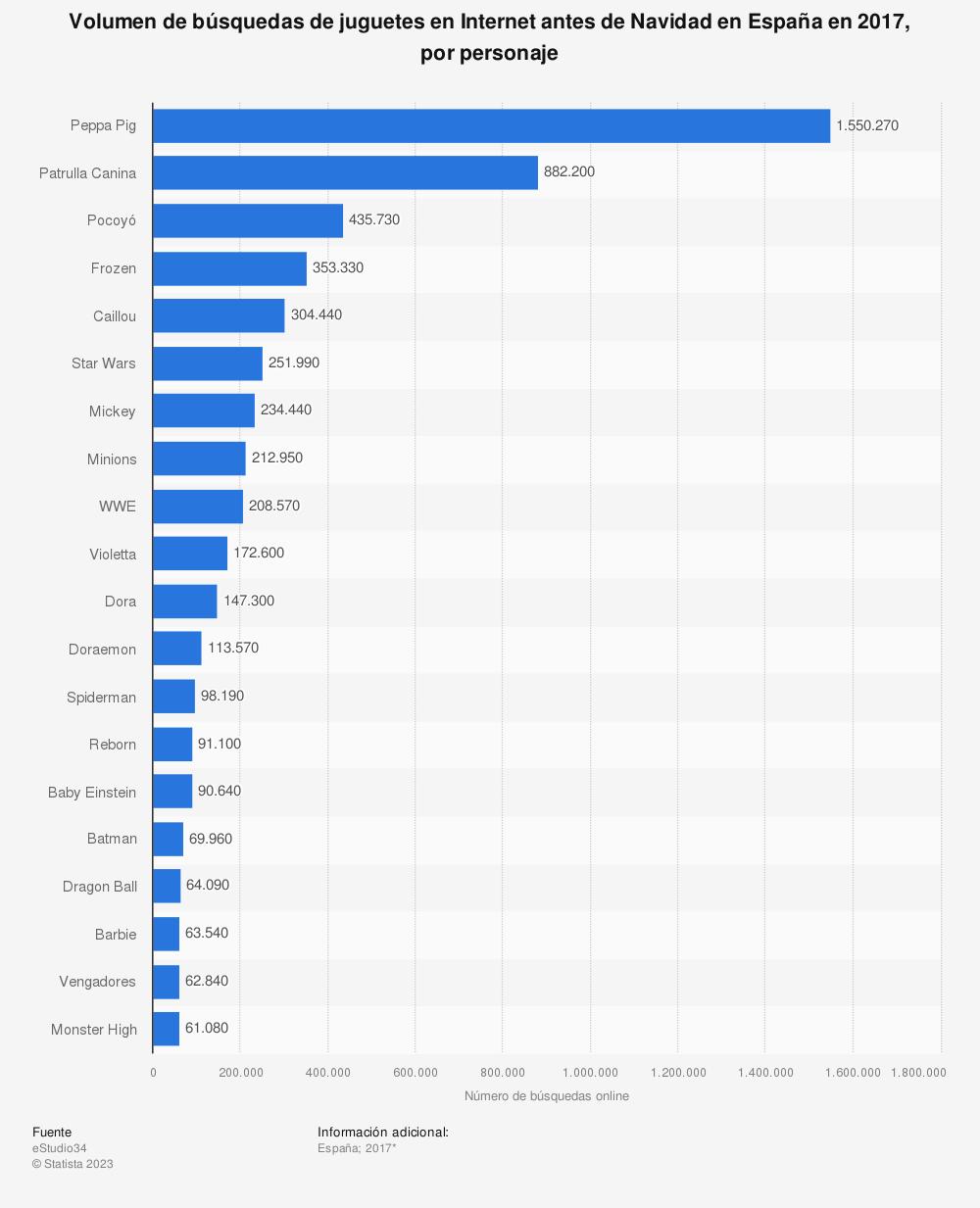 Estadística: Volumen de búsquedas de juguetes en Internet antes de Navidad en España en 2017, por personaje | Statista