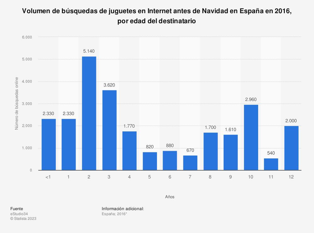 Estadística: Volumen de búsquedas de juguetes en Internet antes de Navidad en España en 2016, por edad del destinatario | Statista