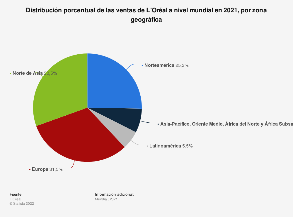 Estadística: Distribución porcentual de las ventas de L'Oréal a nivel mundial en 2016 y 2018, por zona geográfica | Statista