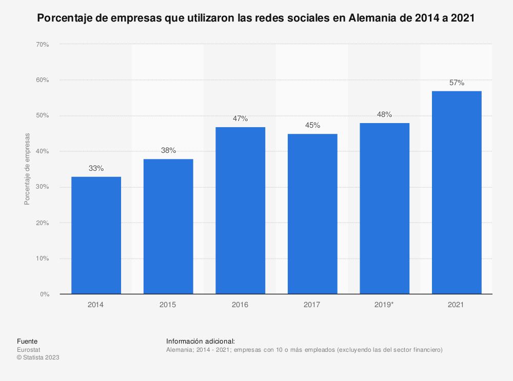 Estadística: Porcentaje de empresas que utilizaron las redes sociales en Alemania de 2014 a 2017 | Statista