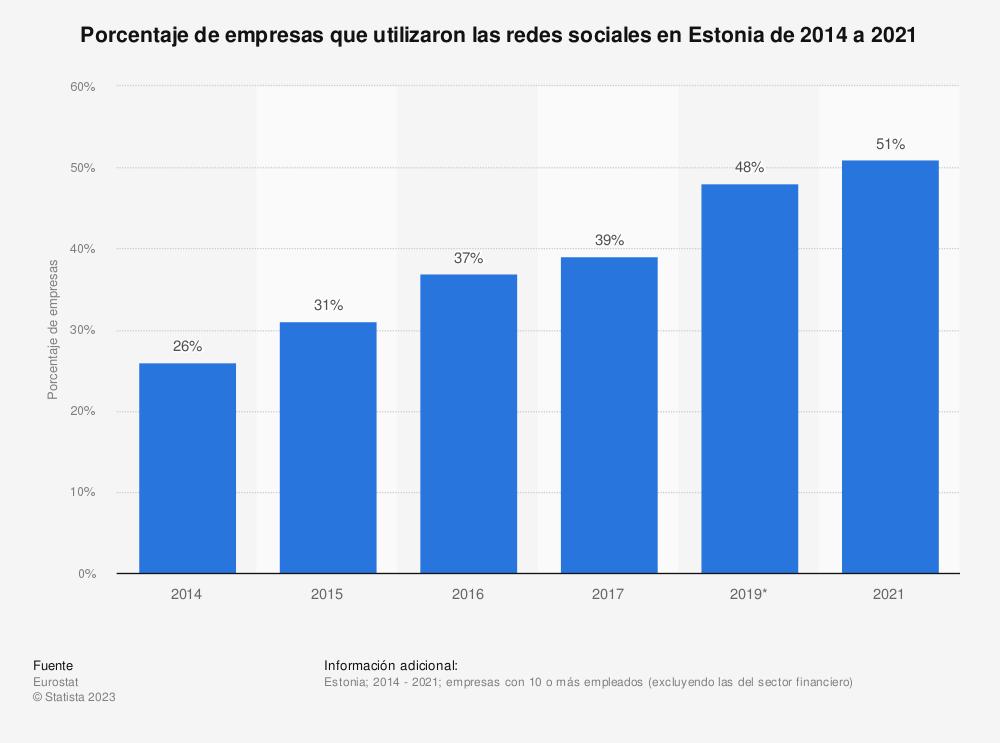 Estadística: Porcentaje de empresas que utilizaron las redes sociales en Estonia de 2014 a 2017 | Statista