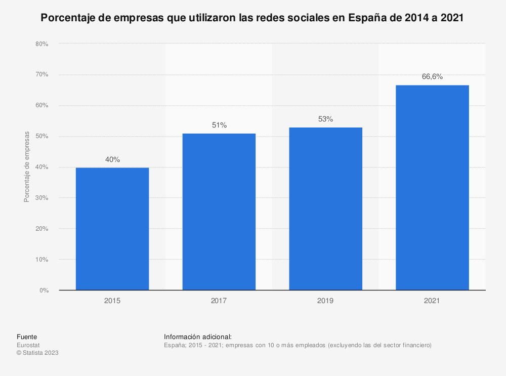 Estadística: Porcentaje de empresas que utilizaron las redes sociales en España de 2014 a 2019 | Statista