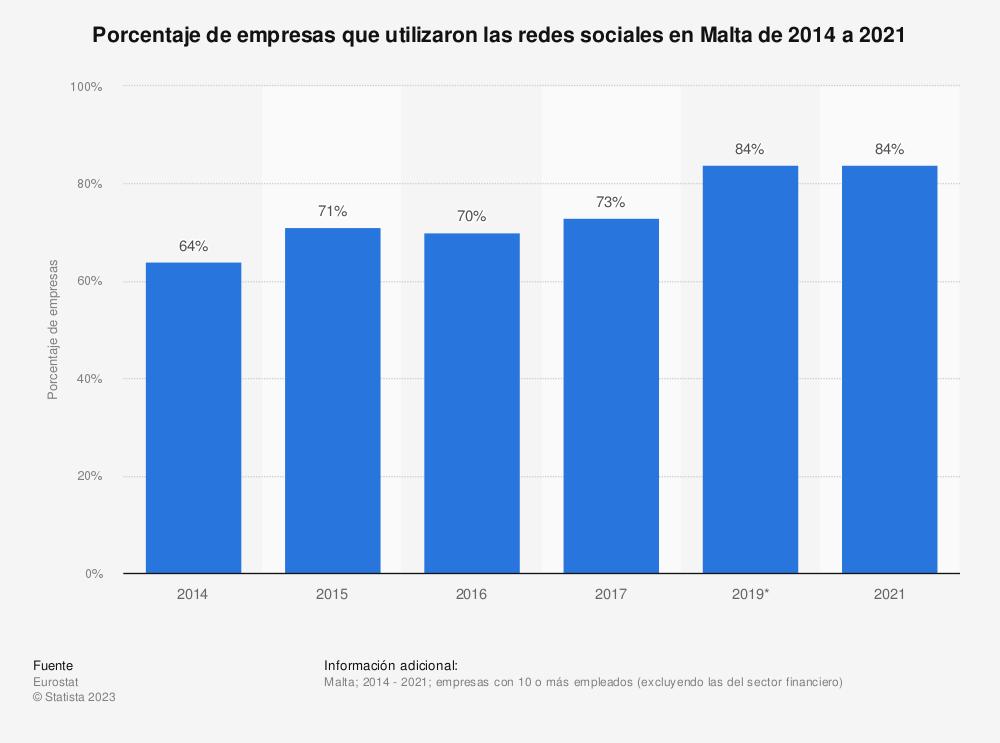 Estadística: Porcentaje de empresas que usaron cualquier tipo de red social en Malta desde 2014 hasta 2017 | Statista