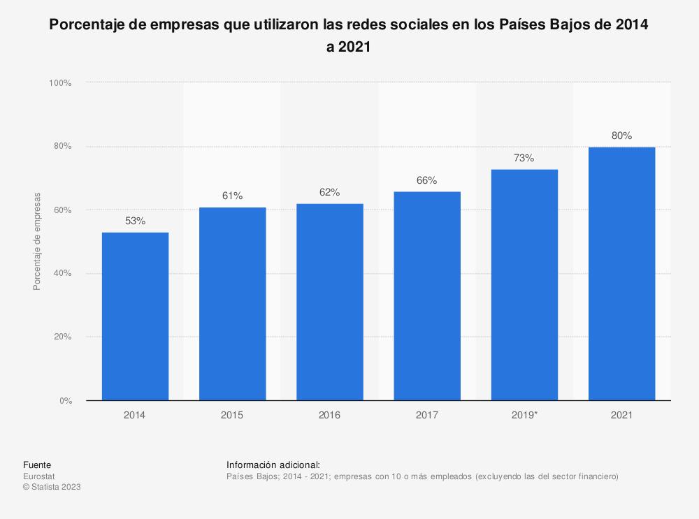 Estadística: Porcentaje de empresas que utilizaron las redes sociales en los Países Bajos de 2014 a 2017 | Statista