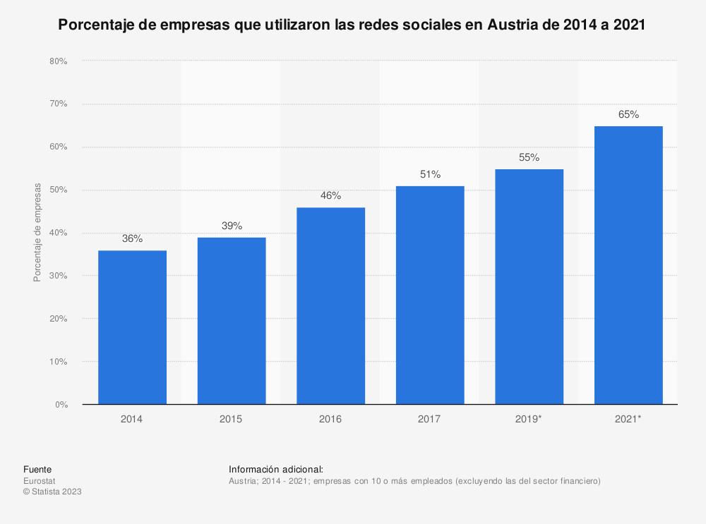 Estadística: Porcentaje de empresas que utilizaron las redes sociales en Austria de 2014 a 2017 | Statista