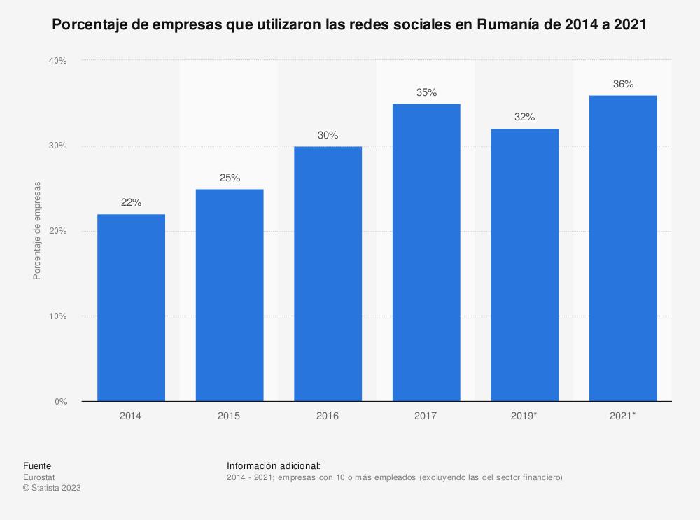 Estadística: Porcentaje de empresas que utilizaron las redes sociales en Rumanía de 2014 a 2019 | Statista