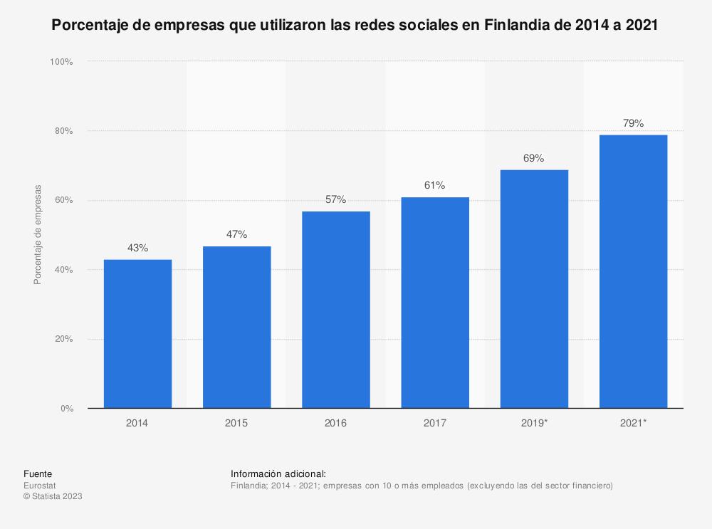 Estadística: Porcentaje de empresas que utilizaron las redes sociales en Finlandia de 2014 a 2019 | Statista