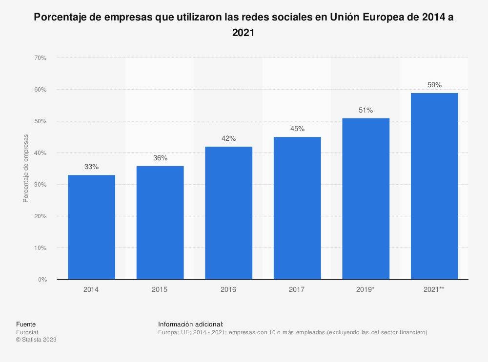 Estadística: Porcentaje de empresas que utilizaron las redes sociales en Unión Europea (UE-28) de 2014 a 2017 | Statista