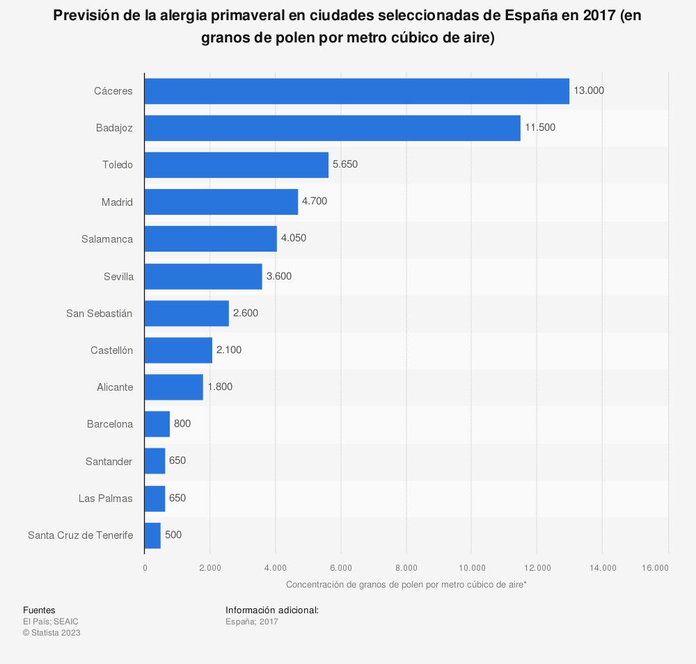 Estadística: Previsión de la alergia primaveral en ciudades seleccionadas de España en 2017 (en granos de polen por metro cúbico de aire) | Statista