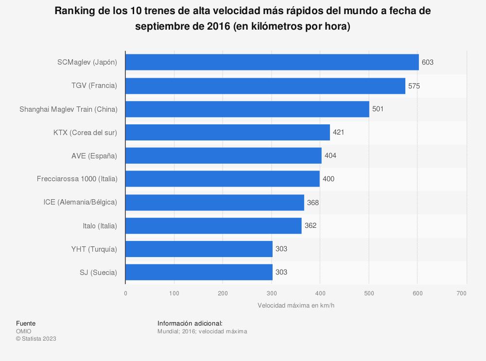 Estadística: Ranking de los 10  trenes de alta velocidad más rápidos del mundo a fecha de septiembre de 2016 (en kilómetros por hora) | Statista
