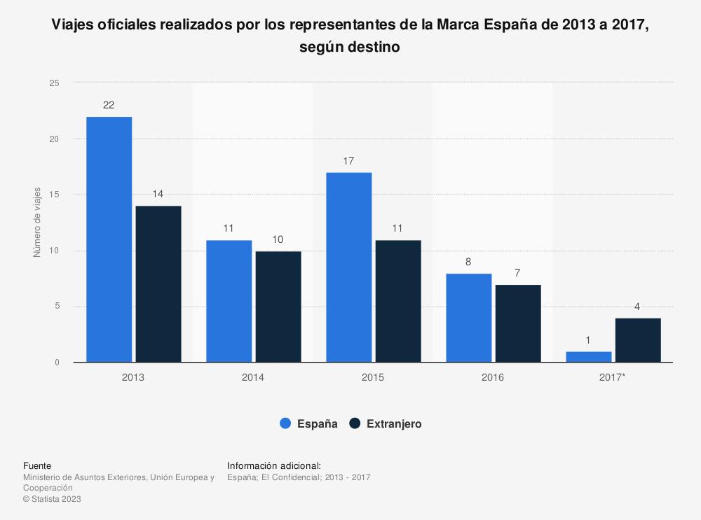 Estadística: Viajes oficiales realizados por los representantes de la Marca España de 2013 a 2017, según destino | Statista