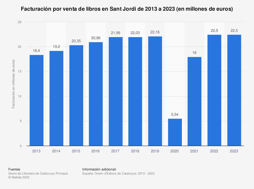 Estadística: Facturación por venta de libros en Sant Jordi de 2013 a 2017 (en millones de euros) | Statista