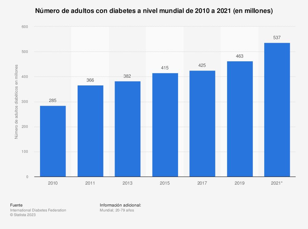 Estadística: Evolución del número de adultos con diabetes a nivel mundial de 2010 a 2019 (en millones) | Statista