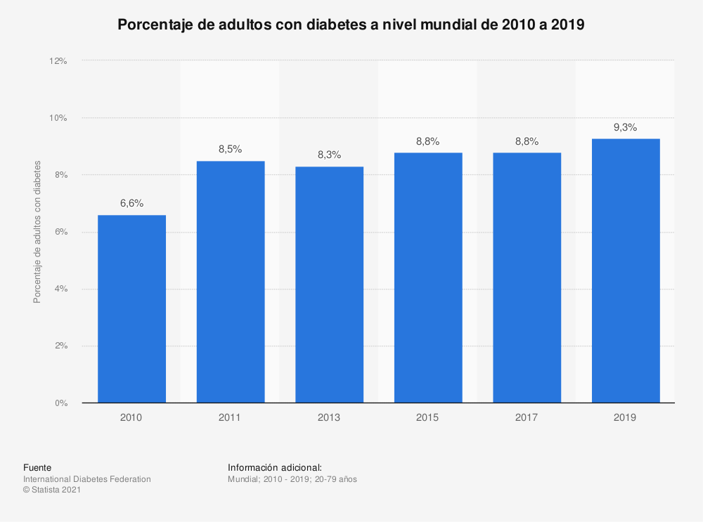Estadística: Porcentaje de adultos con diabetes a nivel mundial de 2010 a 2019 | Statista