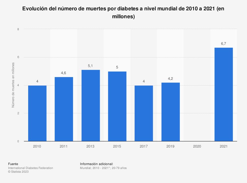 Estadística: Evolución del número de muertes por diabetes a nivel mundial de 2010 a 2019 (en millones) | Statista