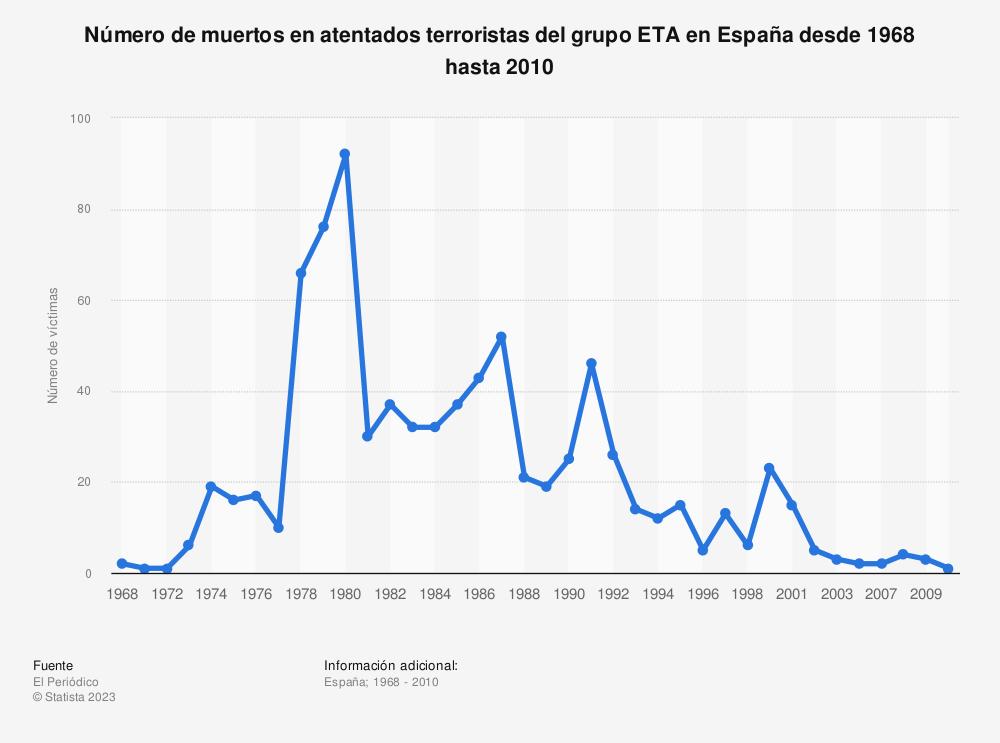 Estadística: Número de muertos en atentados terroristas del grupo ETA en España desde 1968 hasta 2010 | Statista