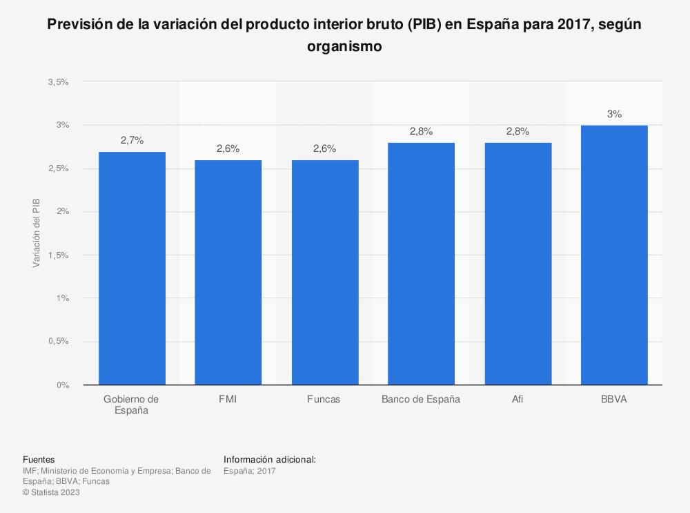 Estadística: Previsión de la variación del producto interior bruto (PIB) en España para 2017, según organismo | Statista