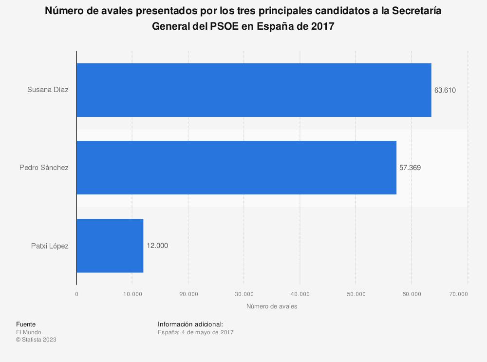 Estadística: Número de avales presentados por los tres principales candidatos a la Secretaría General del PSOE en España de 2017 | Statista