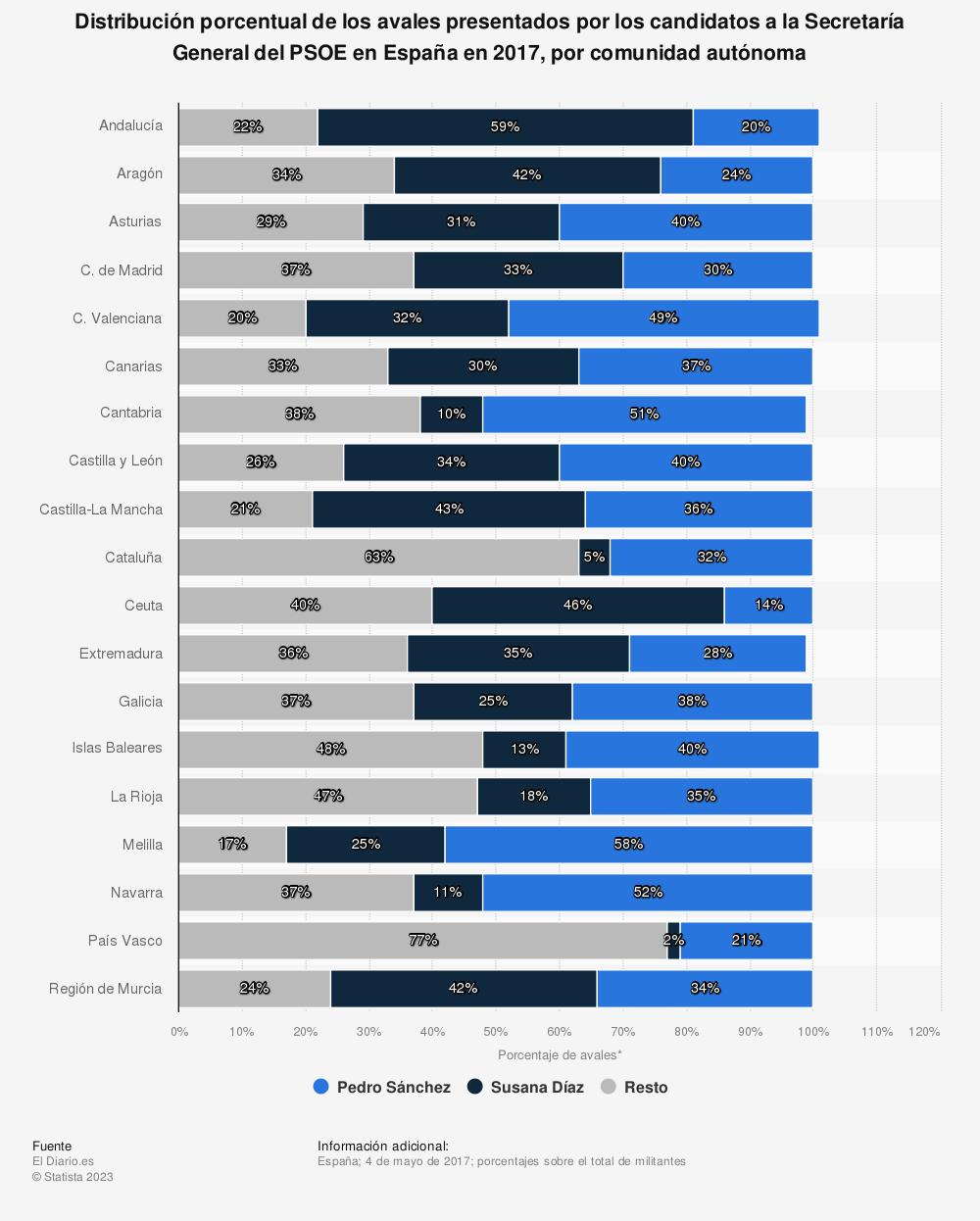 Estadística: Distribución porcentual de los avales presentados por los candidatos a la Secretaría General del PSOE en España en 2017, por comunidad autónoma | Statista