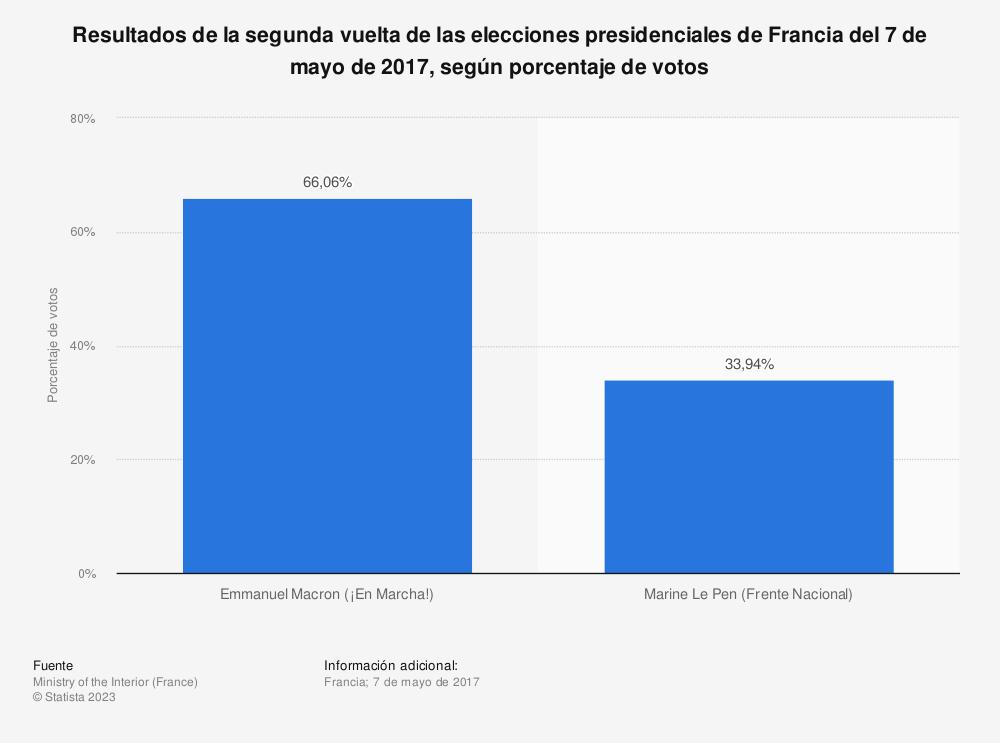Estadística: Resultados de la segunda vuelta de las elecciones presidenciales de Francia del 7 de mayo de 2017, según porcentaje de votos | Statista
