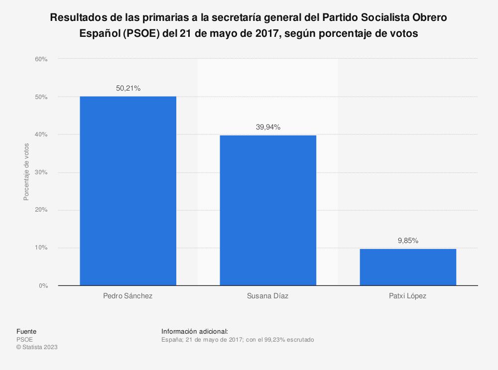 Estadística: Resultados de las primarias a la secretaría general del Partido Socialista Obrero Español (PSOE) del 21 de mayo de 2017, según porcentaje de votos | Statista