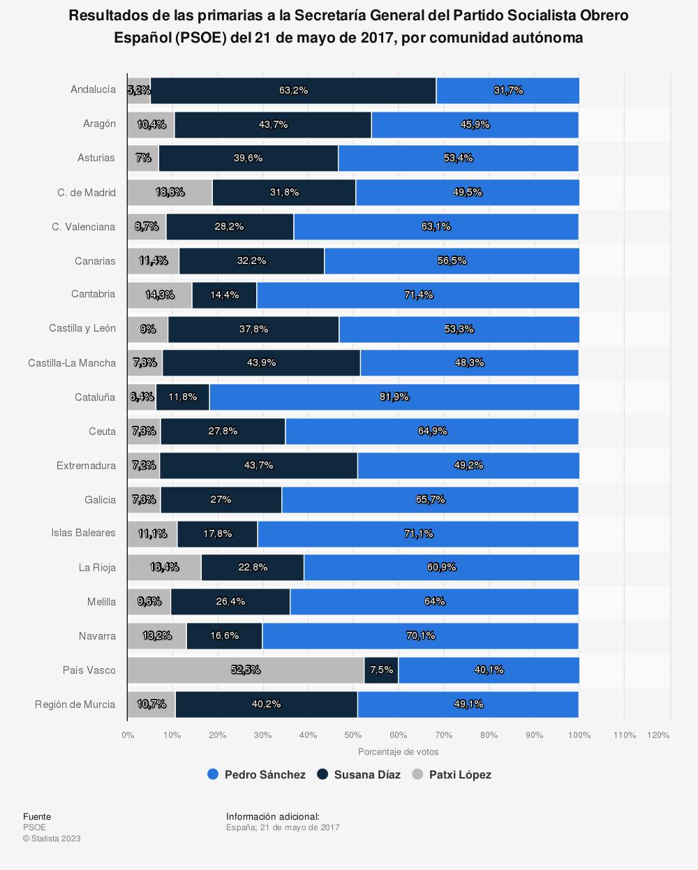 Estadística: Resultados de las primarias a la Secretaría General del Partido Socialista Obrero Español (PSOE) del 21 de mayo de 2017, por comunidad autónoma | Statista