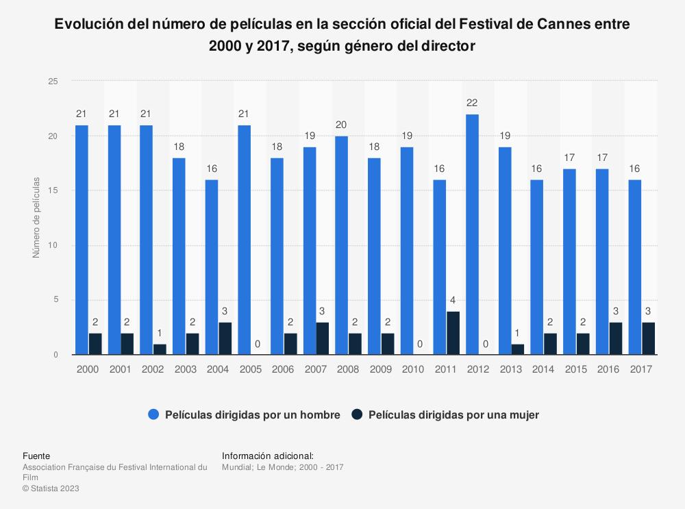 Estadística: Evolución del número de películas en la sección oficial del Festival de Cannes entre 2000 y 2017, según género del director | Statista