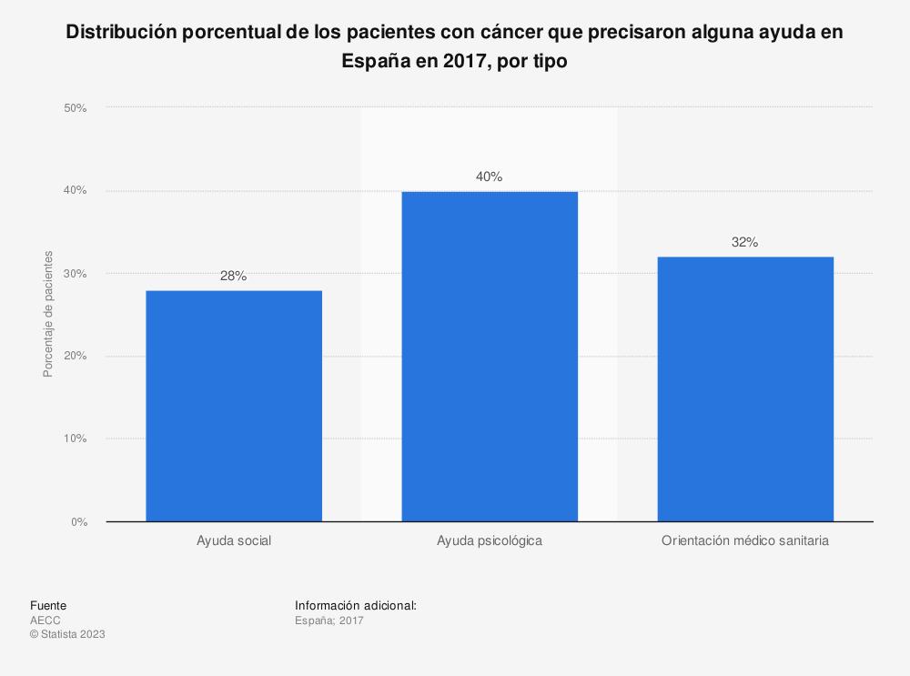 Estadística: Distribución porcentual de los pacientes con cáncer que precisaron alguna ayuda en España en 2017, por tipo | Statista