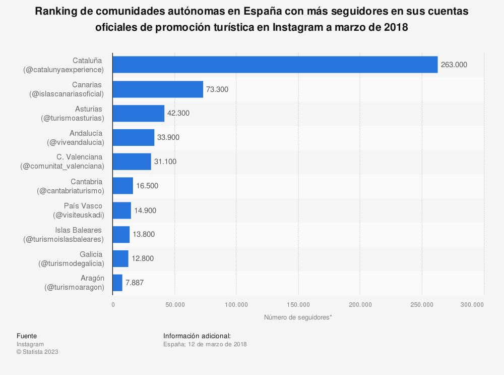 Estadística: Ranking de comunidades autónomas en España con más seguidores en sus cuentas oficiales de promoción turística en Instagram a marzo de 2018 | Statista
