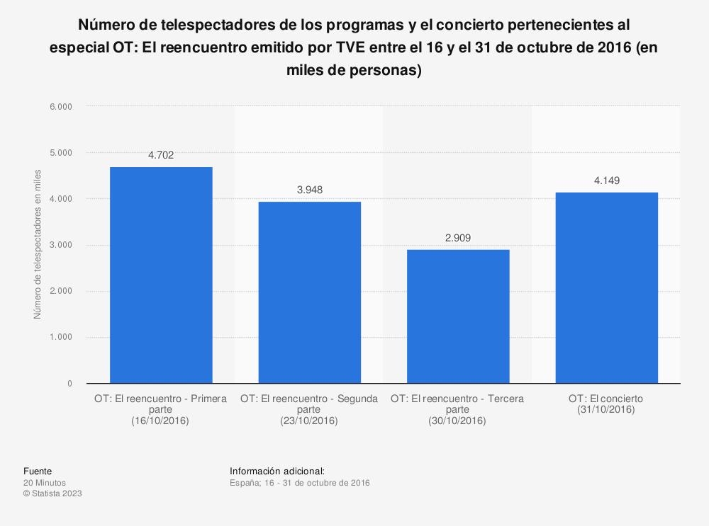 Estadística: Número de telespectadores de los programas y el concierto pertenecientes al especial OT: El reencuentro emitido por TVE entre el 16 y el 31 de octubre de 2016 (en miles de personas)  | Statista