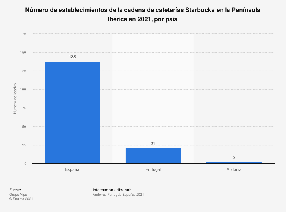 Estadística: Número de establecimientos de la cadena de cafeterías Starbucks en la Península Ibérica en 2020, por país | Statista